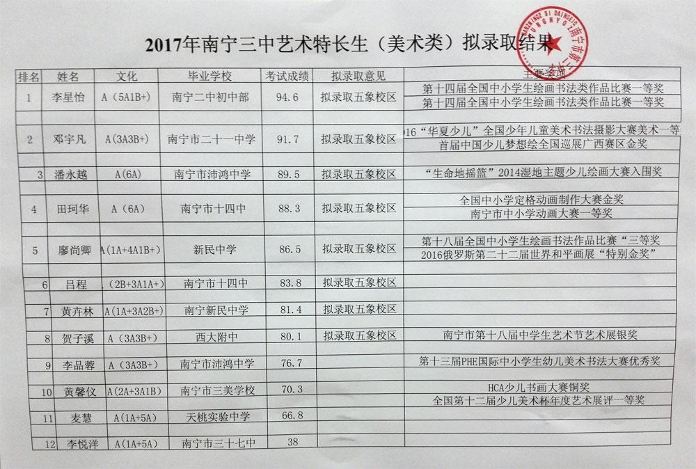 招生:南宁三中31人次获2018年清华,情绪自主浏览思想初中品德2.2调控北大图片