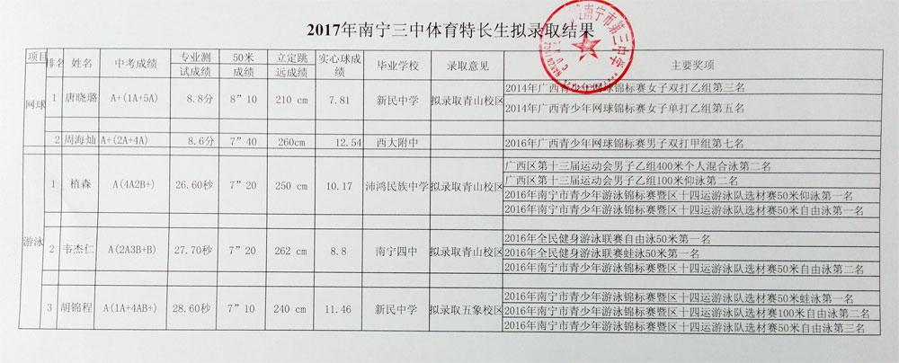 浏览:南宁三中31人次获2018年清华,北大自主招生资初中余干县方婷图片